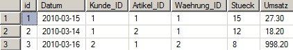 Inhalt der Tabelle Umsatz